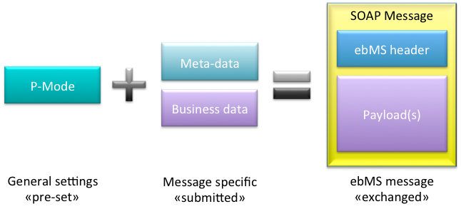 Message configuration is determined by combination of P-Mode and meta-data provided with message.