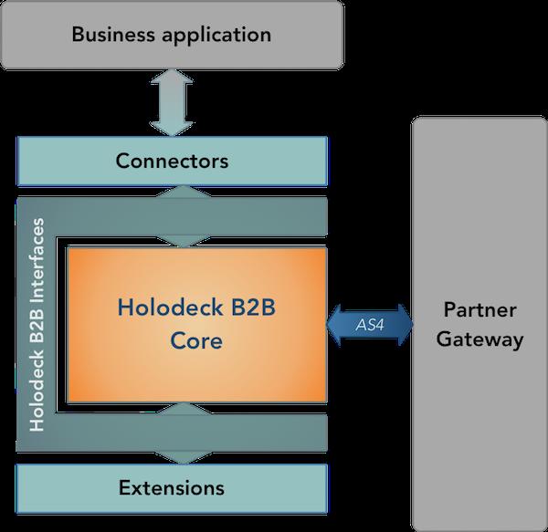 Holodeck B2B layers